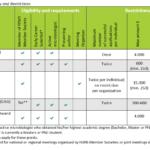 FEMS Grants overview