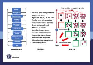 membrane computing model for a viral transmissible disease